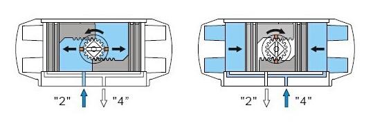 双作用气动执行器