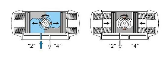 单作用带弹簧复气动执行器