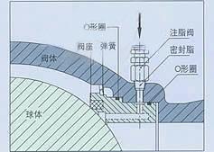 Q947固定式电动球阀
