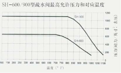 SH-600/900型疏水阀最高允许压力和对应温度