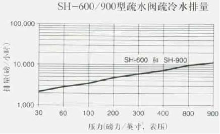SH-600/900型疏水阀疏冷水排量
