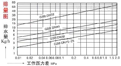 GSB杠杆浮球式蒸汽疏水阀性能参数图